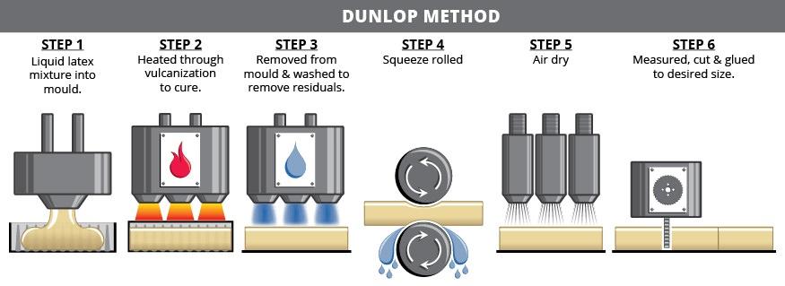 dunlop process