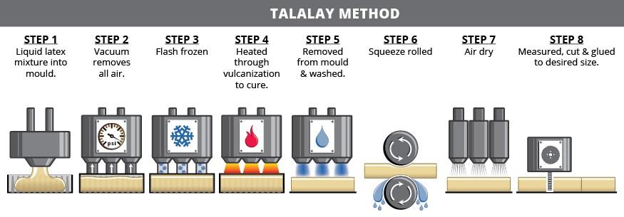 talalay process